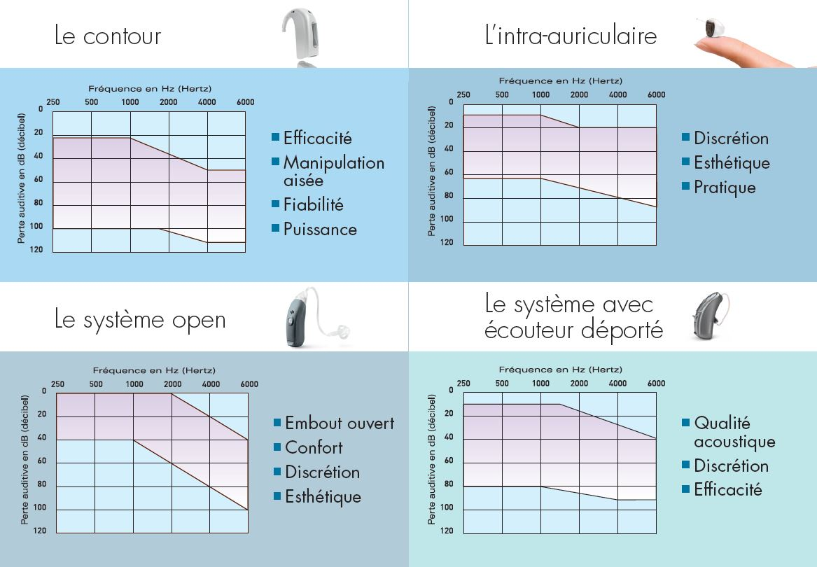 Les solutions auditives