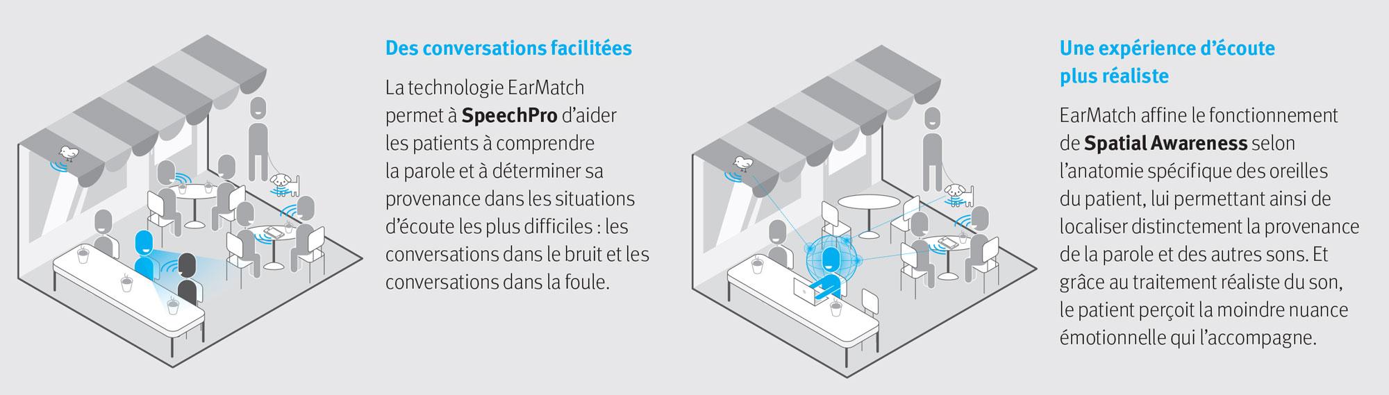 EarMatch, technologie UNITRON