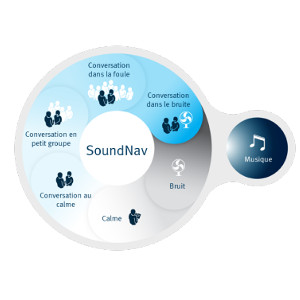 Technologie Sound Nav, UNITRON