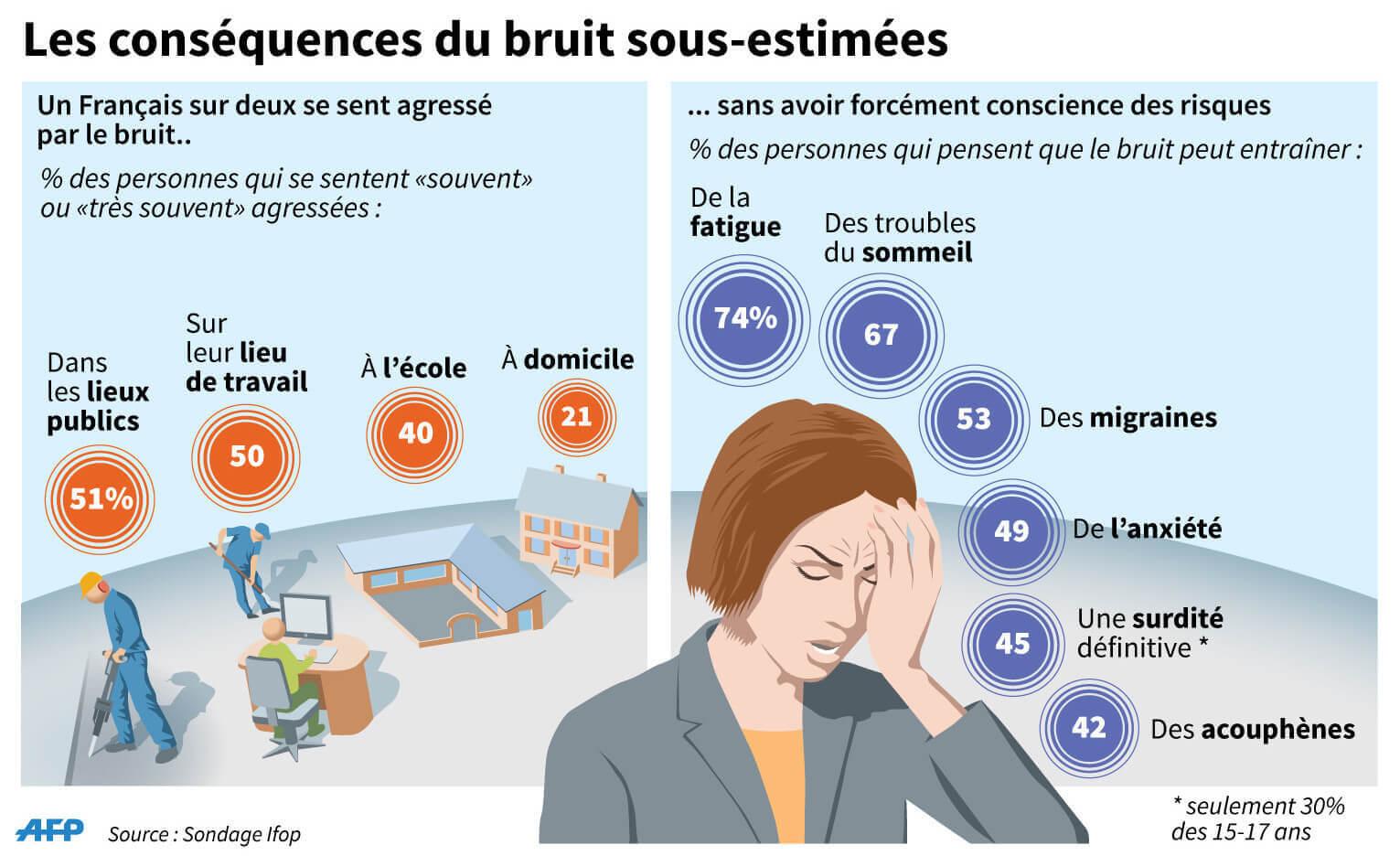 Agressions et conséquences du bruit sur la santé