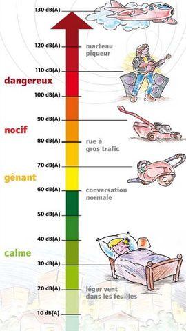 AUDITION CONSEIL vous présente l'échelle du bruit chez l'enfant